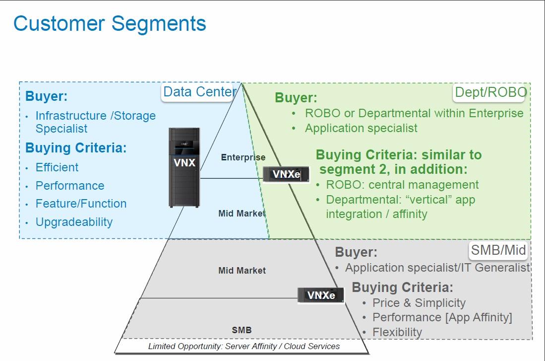 FULL DETAILS: EMC's new VNX and VNXe ranges