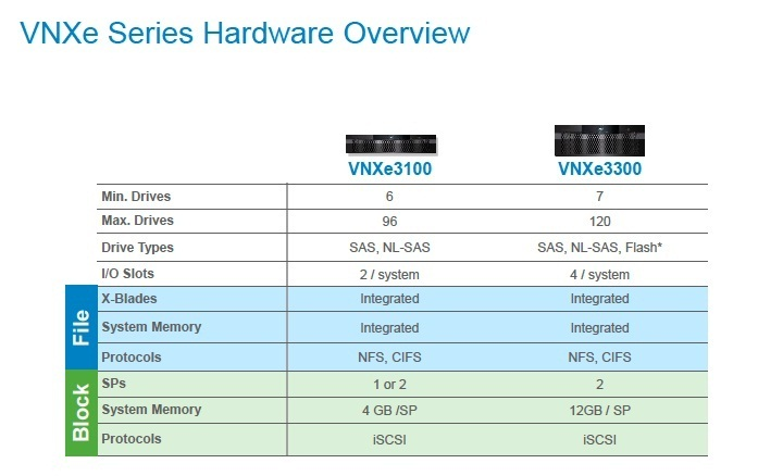 FULL DETAILS: EMC's new VNX and VNXe ranges